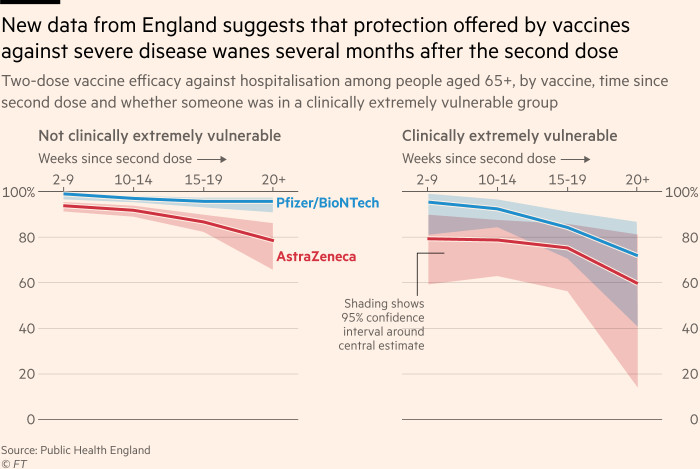 Chart showing that New data from England suggests that protection offered by vaccines against severe disease wanes several months after the second dose