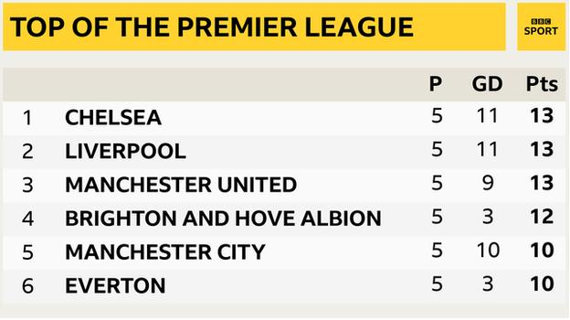 Snapshot of the top of the Premier League: 1st Chelsea, 2nd Liverpool, 3rd Man Utd, 4th Brighton, 5th Man City & 6th Everton