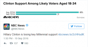 breaking-new-poll-shows-hillary-bombing-with-millennials2