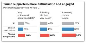 trump-hillary-enthusiasm-gap