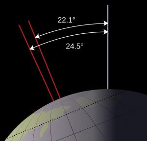 earth_obliquity_range