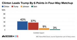 nbcpoll