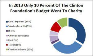 clinton-foundation-2013-breakdown