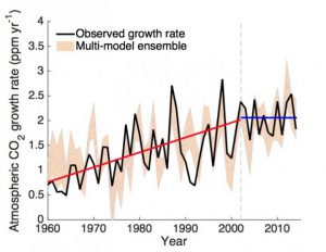 co2-growth-rate