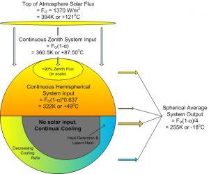 energy-model