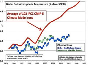 failed-climate-models