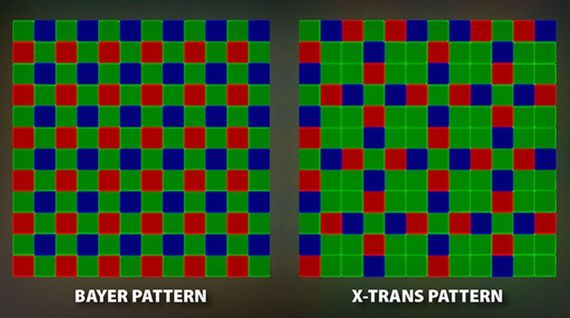 The Bayer pattern, and a cousin called X-Trans used in Fujifilm cameras, determine how each pixel site on a camera image sensor records only red, green or blue light. A camera or photo editing software must reconstruct red, green and blue data for every pixel, a process called demosaicing.