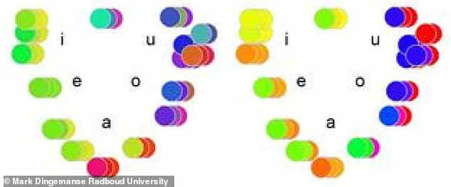 The colours shown here matched with the vowels listed beside them. The image two case studies from participants and shows colours as seen from a person without synaesthesia.