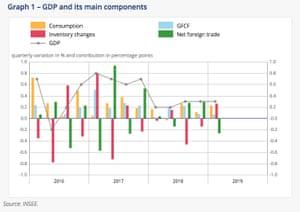 French economy in Q1 2019