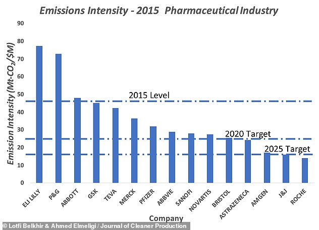 Alongside considering existing data on emissions by the around 200 pharmaceutical firms worldwide, researchers focused in their analysis on the intensity of emissions by the 15 firms that have consistently reported both their direct and indirect greenhouse outputs since 2012