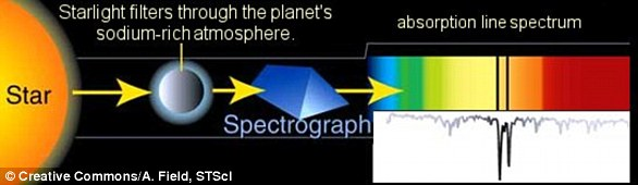 This diagram shows how light passing from a star and through the atmosphere of an exoplanet producesFraunhofer lines indicating the presence of key compounds such as sodium or helium