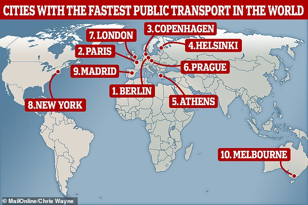 Berlin and Paris take gold and silver, respectively, in a top ten list dominated by European capital cities. Only Melbourne (ten) and New York (eight) break up the European monopoly when it comes to an average travel velocity