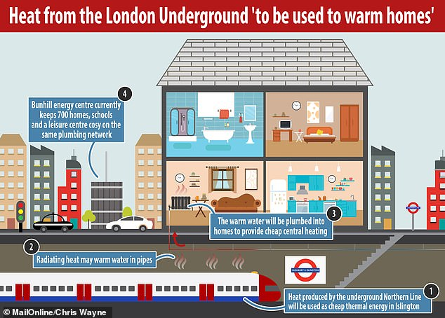 Excess heat from Northern line trains will be used to warm up homes in Islington as part of a wider plan to create cheap energy across the UK (pictured, a potential way it could work)
