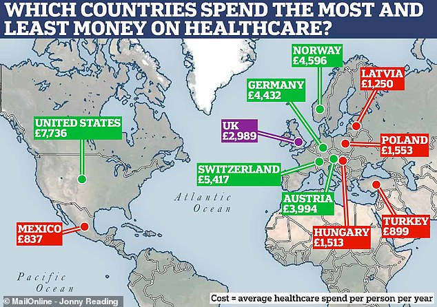 Figures showed the US spends by far the most money per person on healthcare, followed by Switzerland, while Mexico and Turkey spend the least among comparable countries. The UK ranked mid-table, placing 18th out of 36 nations in Europe and North America