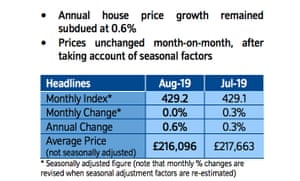 UK house price data for August