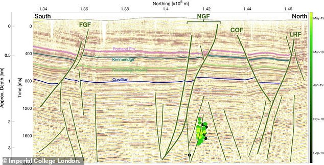 Pictured: A computer-generated 2D image of the subsurface beneath the earthquake area showing the locations of earthquakes and ancient geological faults. Green vertical lines show fault lines