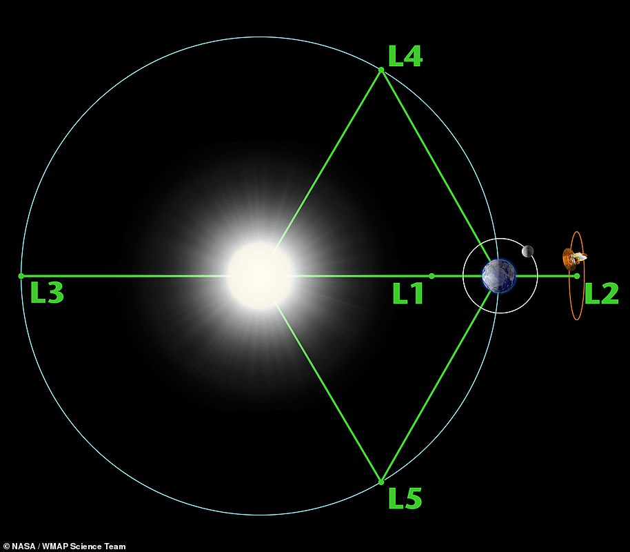 Nasa has created the four concepts and has said they will likely be positioned at L2 - an astronomical position a million miles beyond Earth and in the opposite direction to the sun