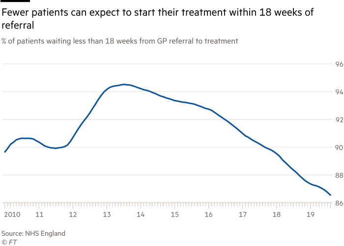Chart showing percentage of NHS patients waiting less than 18 weeks from GP referral to treatment