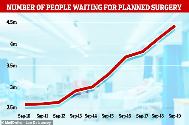 Data for September showed the number of people waiting for routine surgery is at a record high for the sixth time this year, with 4,420,000 people on the list