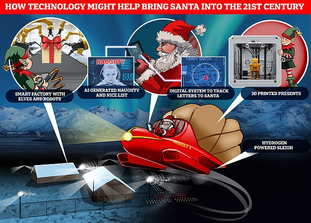 A hydrogen-powered sleigh, AI algorithms and elf-assisting robots could help Santa deliver presents to every child around the world in a single evening