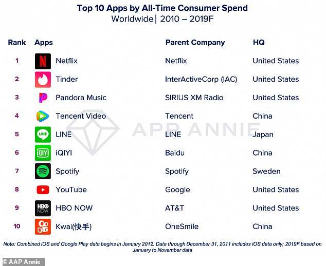Netflix didn't crack the top ten in terms of app downloads, but it led the pack when it came to consumer spending