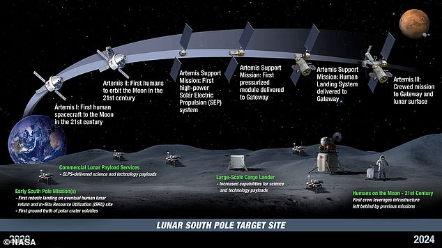 The earliest mission will see NASA land astronauts on the lunar south pole by 2024, as seen in this timeline. The first uncrewed test flight will launch in 2020