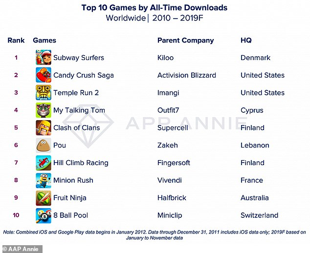 The unexpected success of Subway Surfers can be partially attributed to its popularity in India, where fifteen percent of the app's downloads originated from