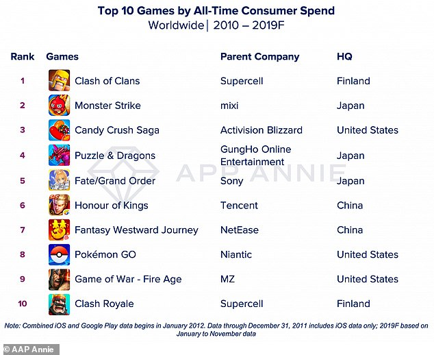 First released in 2012, Clash of Clans was the decade's biggest game app in terms of consumer spending