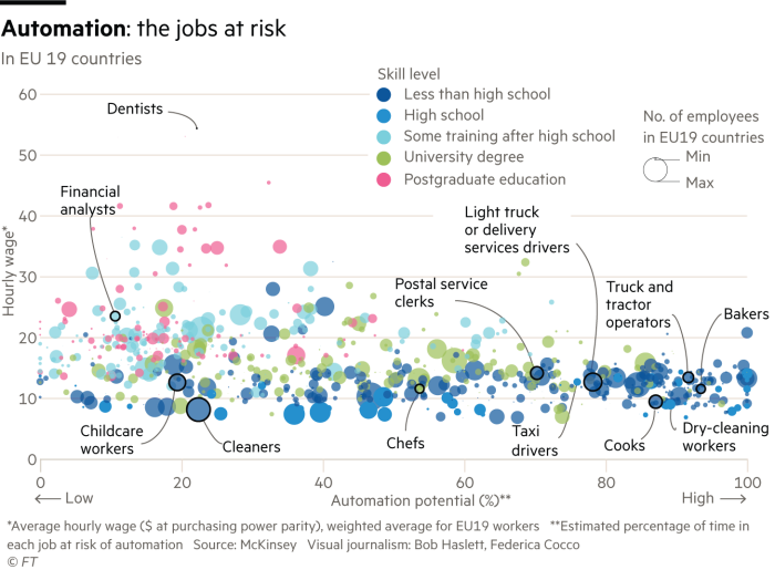 Chart showing which jobs are risk from automation.