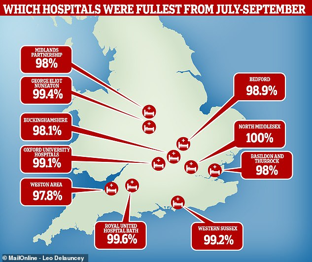Five NHS hospitals were more than 99 per cent full during July, August and September, with one in London a staggering 100 per cent full – officials at the trust in North Middlesex said they were using extra beds not recorded in statistics
