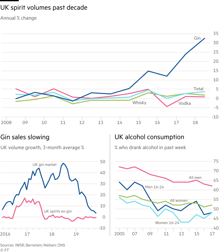 Chart shows annual % change of UK spirit volumes past decade