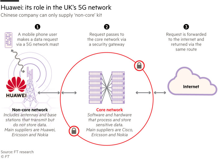 Graphic showing that Huawei can only supply 'non-core' 5G kit