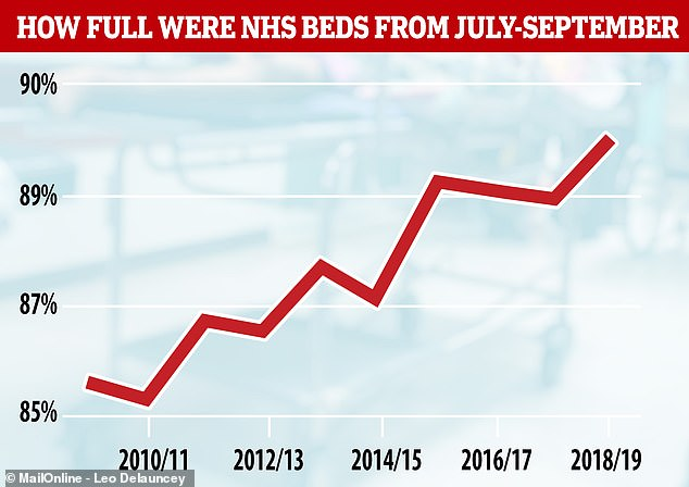 The NHS's bed shortage is not just a problem during the winter. Statistics for July and September showed hospitals are facing rising pressure all year round. The proportion of beds available during July, August and September declined from 14.4 per cent in 2010 to just 10 per cent in 2019