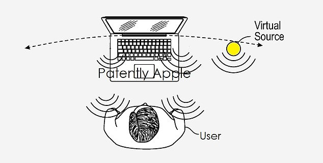 A patent discovered by Patently Apple suggests that Apple is bringing a type of 3D audio to the MacBook - a move that could enable augmented reality applications