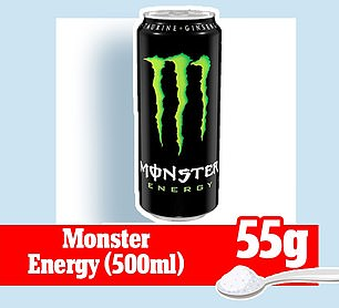 A 500ml can of Monster Energy is crammed with 55g of sugar