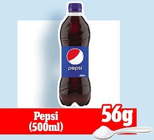 That'sjust one gram less than a 500ml bottle of Pepsi