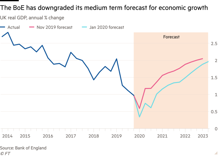 Line chart of UK real GDP, annual % change showing The BoE has downgraded its medium term forecast for economic growth