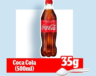 Whereas a 330ml can of Coca Cola has 35g