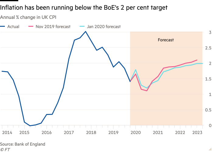 Line chart of Annual % change in UK CPI showing Inflation has been running below the BoE's 2 per cent target