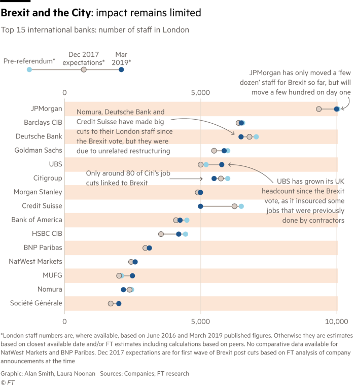 Chart showing how Brexit's impact on staff numbers at international banks in London is relatively limited in terms of staff numbers. Many banks have revised downwards their initial predictions of Brexit-related job losses