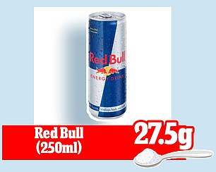 A 250ml can of Red Bull contains 27.5g of sugar