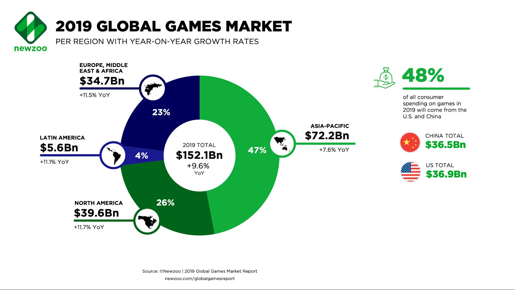 2019 Global Games Market