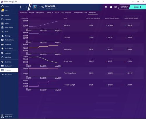 PSG FM20 financial forecasts