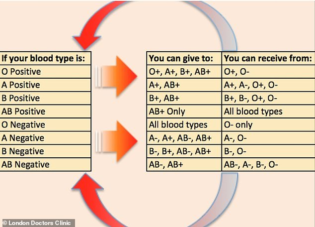 There are very specific ways in which blood must be donated to ensure it is safe