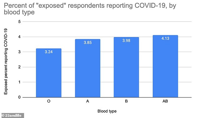 Those with O-type blood who had been exposed to the virus were between 13% and 26% less likely to test positive (pictured)