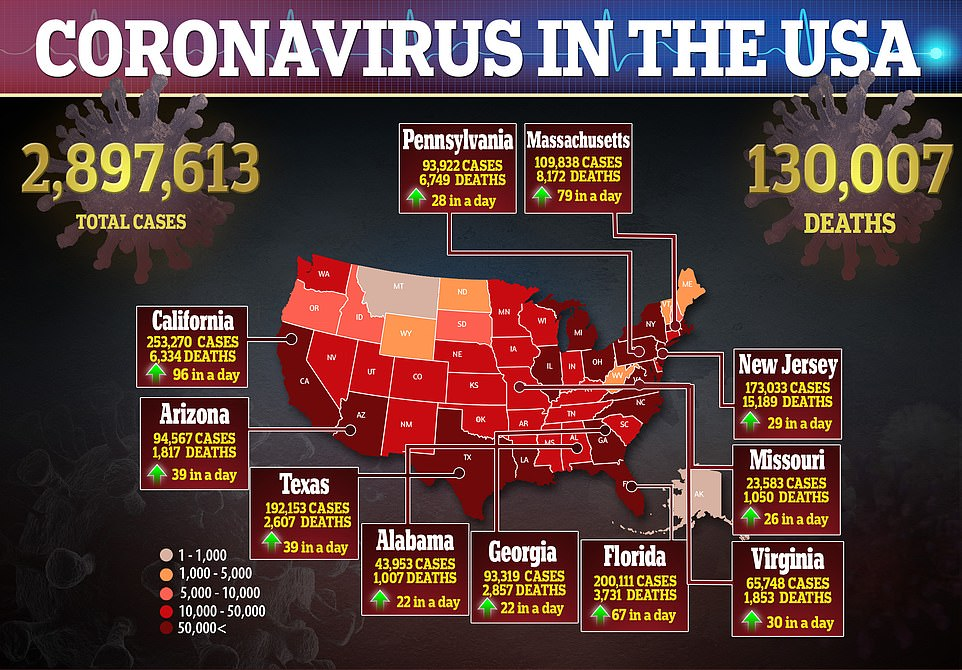 More than 130,000 people have now died of coronavirus in the US. States such as Texas and Florida are seeing dramatic increases in the number of daily infections - though corresponding death increases have not yet been reported