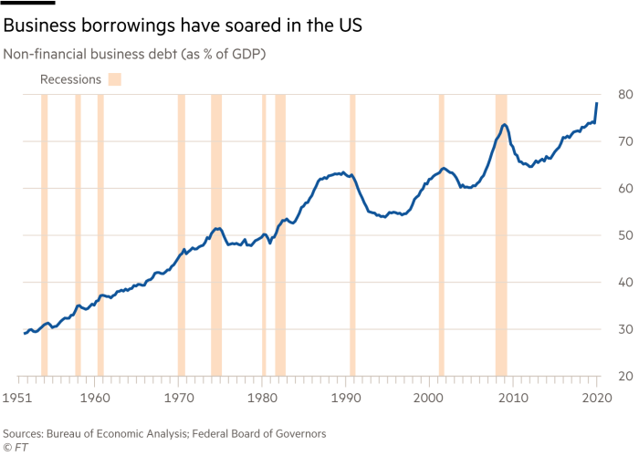 Business borrowings have soared in the US, non-financial business debt (as % of GDP)