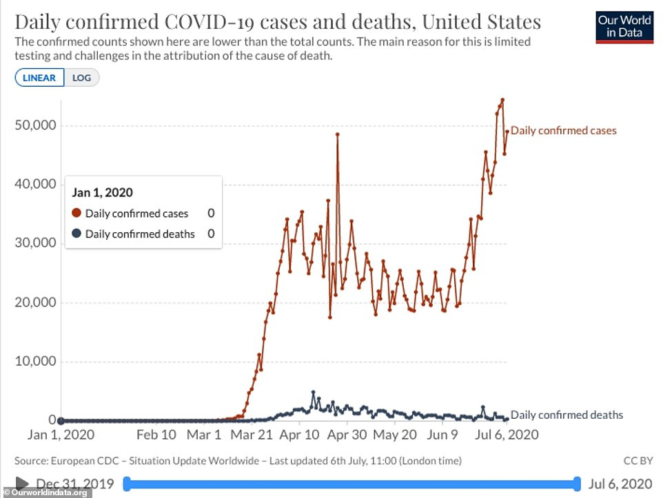 A new uptick in coronavirus cases in the US began in early June (red). Although experts say a lag of 17 days or so days is expected for death increases, daily fatalities have remained largely stable (blue)