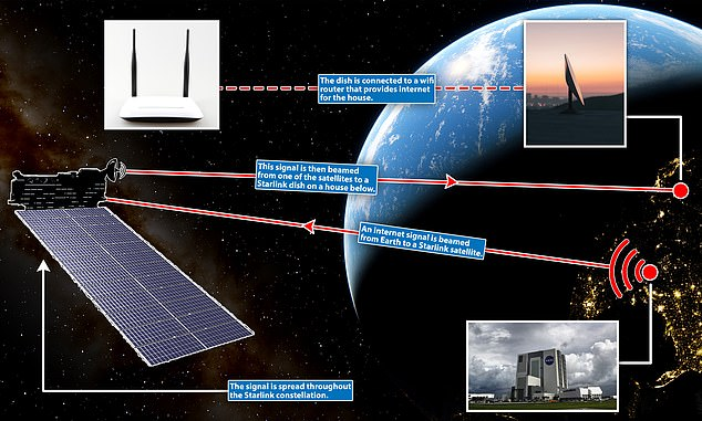 Plans released as part of the regulatory process show that an external dish will receive the broadband signal, and then connect to the Starlink Router that will provide WiFi signals to internet enabled devices around the house