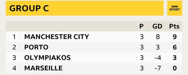 Group C - Man City (9), Porto (6), Olympiakos (3), Marseille (0)